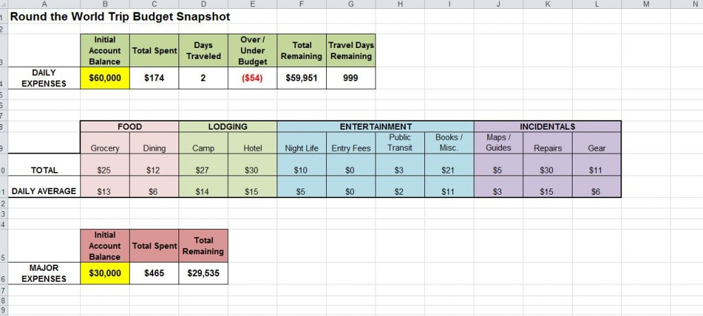 personal expense tracker excel template